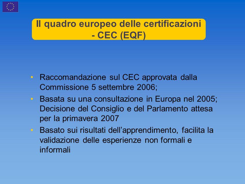 Il quadro europeo delle certificazioni - CEC (EQF) Raccomandazione sul CEC approvata dalla Commissione 5 settembre 2006; Basata su una consultazione in Europa nel 2005; Decisione del Consiglio e del Parlamento attesa per la primavera 2007 Basato sui risultati dellapprendimento, facilita la validazione delle esperienze non formali e informali