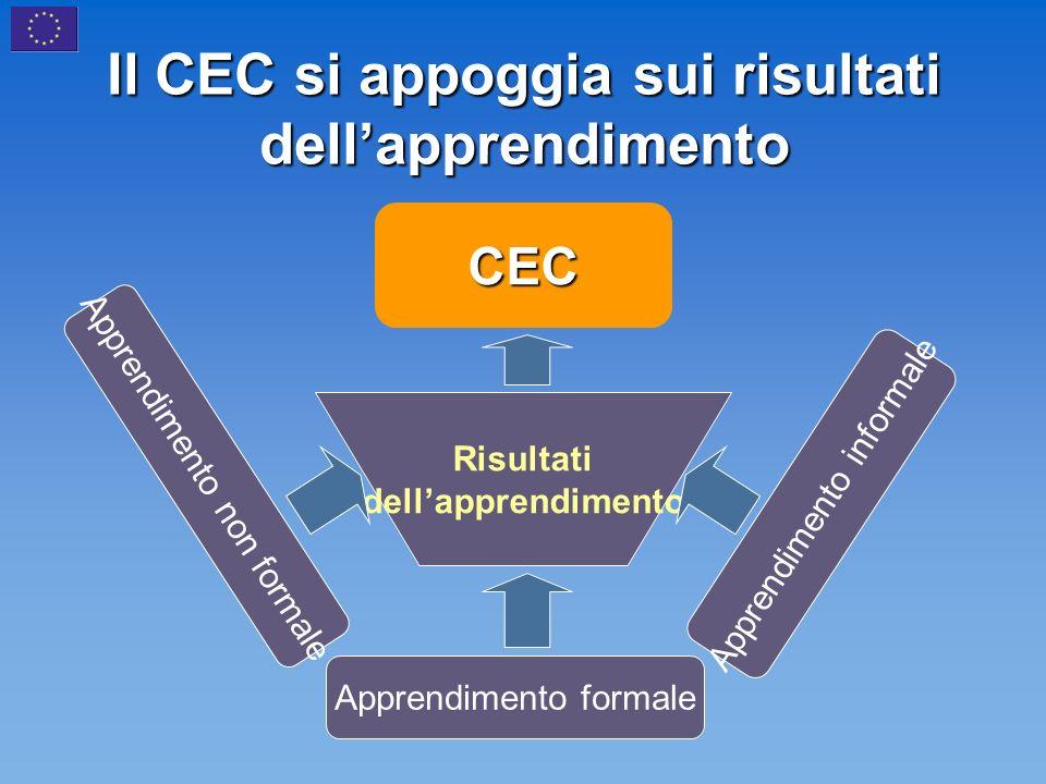 Il CEC si appoggia sui risultati dellapprendimento CEC Risultati dellapprendimento Apprendimento non formale Apprendimento formale Apprendimento informale