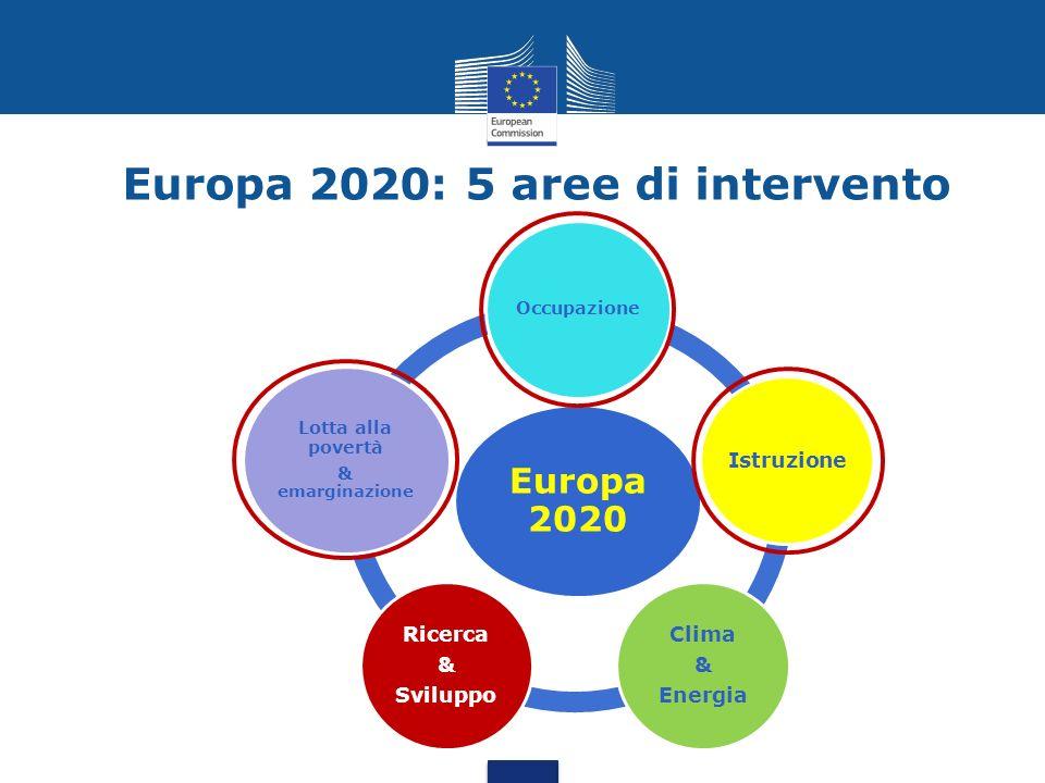 Europa 2020 Occupazione Istruzione Clima & Energia Ricerca & Sviluppo Lotta alla povertà & emarginazione Europa 2020: 5 aree di intervento