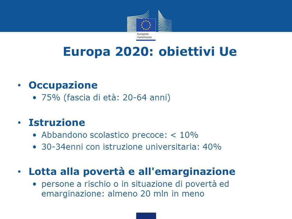 Europa 2020: obiettivi Ue Occupazione 75% (fascia di età: 20-64 anni) Istruzione Abbandono scolastico precoce: < 10% 30-34enni con istruzione universi