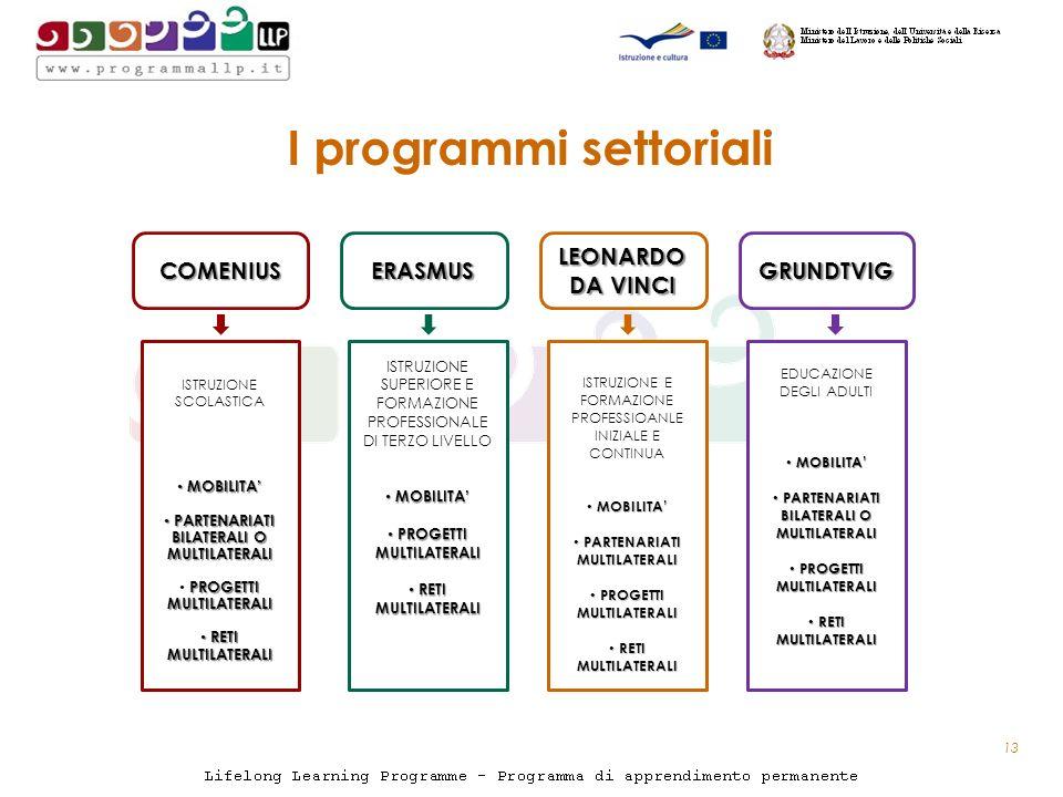 I programmi settoriali 13 COMENIUSERASMUS LEONARDO DA VINCI GRUNDTVIG ISTRUZIONE SCOLASTICA MOBILITA MOBILITA PARTENARIATI BILATERALI O MULTILATERALI PARTENARIATI BILATERALI O MULTILATERALI PROGETTI MULTILATERALI RETI MULTILATERALI RETI MULTILATERALI ISTRUZIONE SUPERIORE E FORMAZIONE PROFESSIONALE DI TERZO LIVELLO MOBILITA MOBILITA PROGETTI MULTILATERALI PROGETTI MULTILATERALI RETI MULTILATERALI RETI MULTILATERALI EDUCAZIONE DEGLI ADULTI MOBILITA MOBILITA PARTENARIATI BILATERALI O MULTILATERALI PARTENARIATI BILATERALI O MULTILATERALI PROGETTI MULTILATERALI PROGETTI MULTILATERALI RETI MULTILATERALI RETI MULTILATERALI ISTRUZIONE E FORMAZIONE PROFESSIOANLE INIZIALE E CONTINUA MOBILITA MOBILITA PARTENARIATI MULTILATERALI PARTENARIATI MULTILATERALI PROGETTI MULTILATERALI PROGETTI MULTILATERALI RETI MULTILATERALI RETI MULTILATERALI