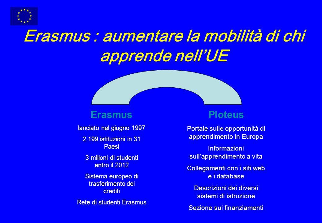 Erasmus : aumentare la mobilità di chi apprende nellUE Erasmus lanciato nel giugno 1997 2.199 istituzioni in 31 Paesi 3 milioni di studenti entro il 2012 Sistema europeo di trasferimento dei crediti Rete di studenti Erasmus Ploteus Portale sulle opportunità di apprendimento in Europa Informazioni sullapprendimento a vita Collegamenti con i siti web e i database Descrizioni dei diversi sistemi di istruzione Sezione sui finanziamenti