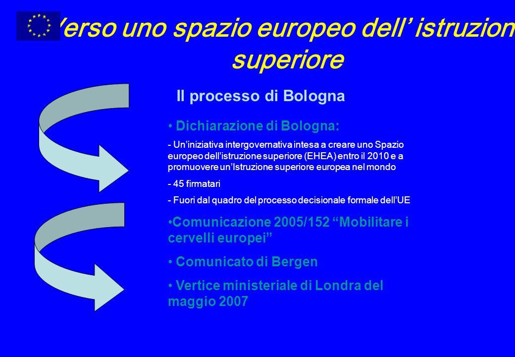 Verso uno spazio europeo dell istruzione superiore Il processo di Bologna Dichiarazione di Bologna: - Uniniziativa intergovernativa intesa a creare uno Spazio europeo dellistruzione superiore (EHEA) entro il 2010 e a promuovere unIstruzione superiore europea nel mondo - 45 firmatari - Fuori dal quadro del processo decisionale formale dellUE Comunicazione 2005/152 Mobilitare i cervelli europei Comunicato di Bergen Vertice ministeriale di Londra del maggio 2007