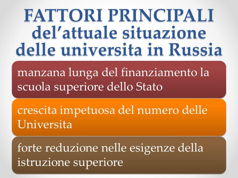 FATTORI PRINCIPALI delattuale situazione delle universita in Russia manzana lunga del finanziamento la scuola superiore dello Stato crescita impetuosa del numero delle Universita forte reduzione nelle esigenze della istruzione superiore