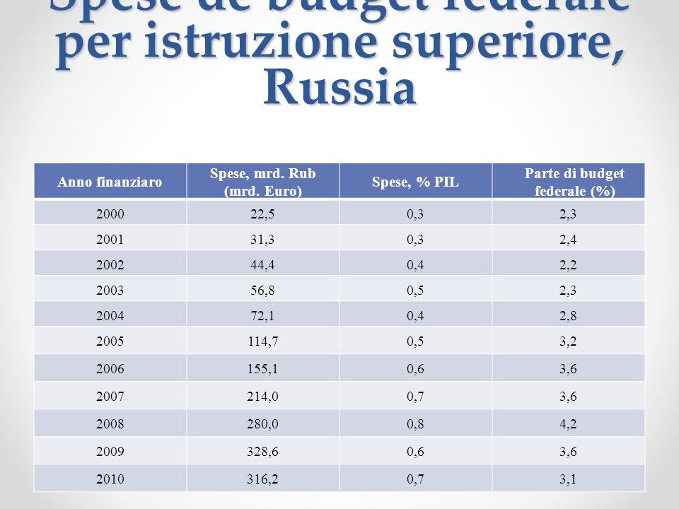 Spese de budget federale per istruzione superiore, Russia Anno finanziaro Spese, mrd.