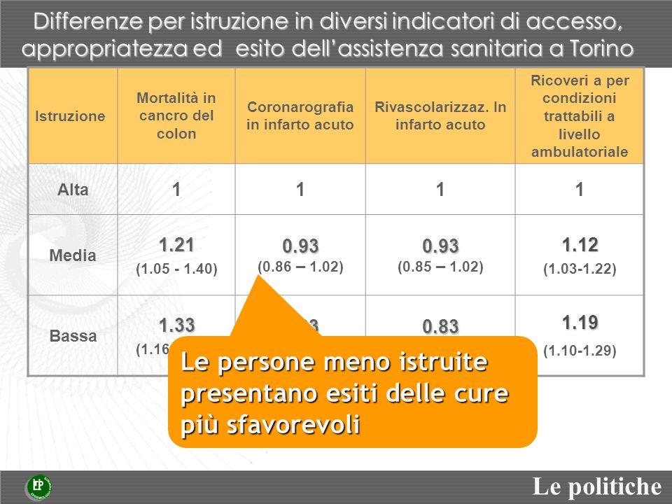 Istruzione Mortalità in cancro del colon Coronarografia in infarto acuto Rivascolarizzaz.