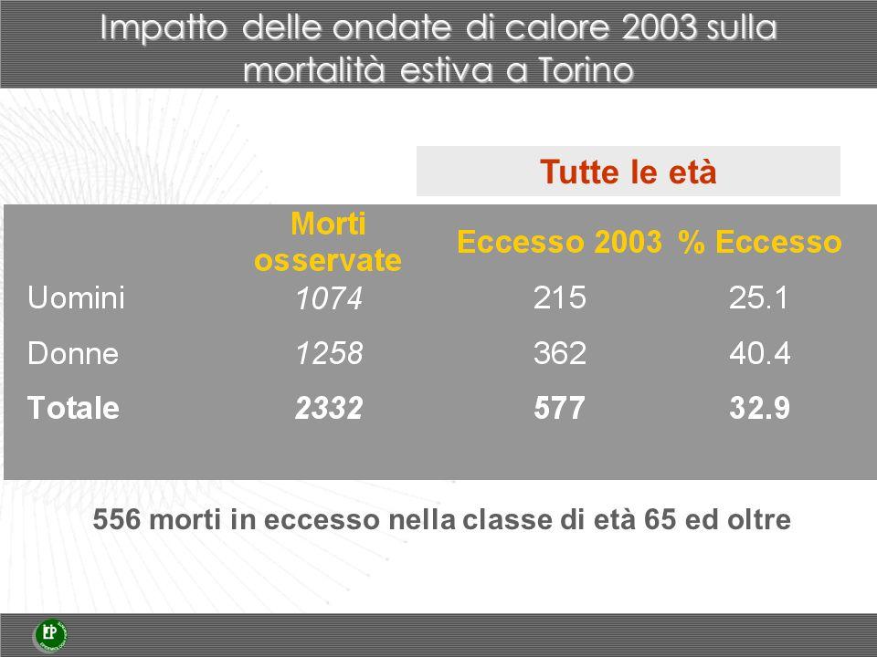 556 morti in eccesso nella classe di età 65 ed oltre Impatto delle ondate di calore 2003 sulla mortalità estiva a Torino Tutte le età