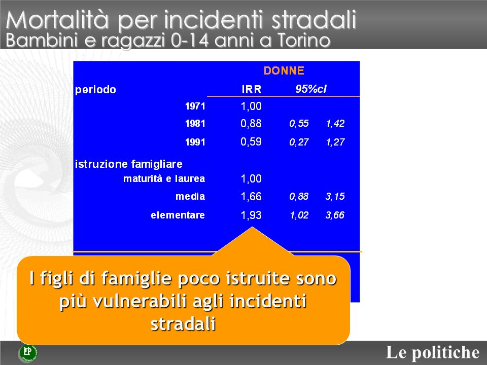 Bambini e ragazzi 0-14 anni a Torino Mortalità per incidenti stradali Modello Poisson aggiustato per età e area di nascita Fonte: Studio Longitudinale Torinese n.