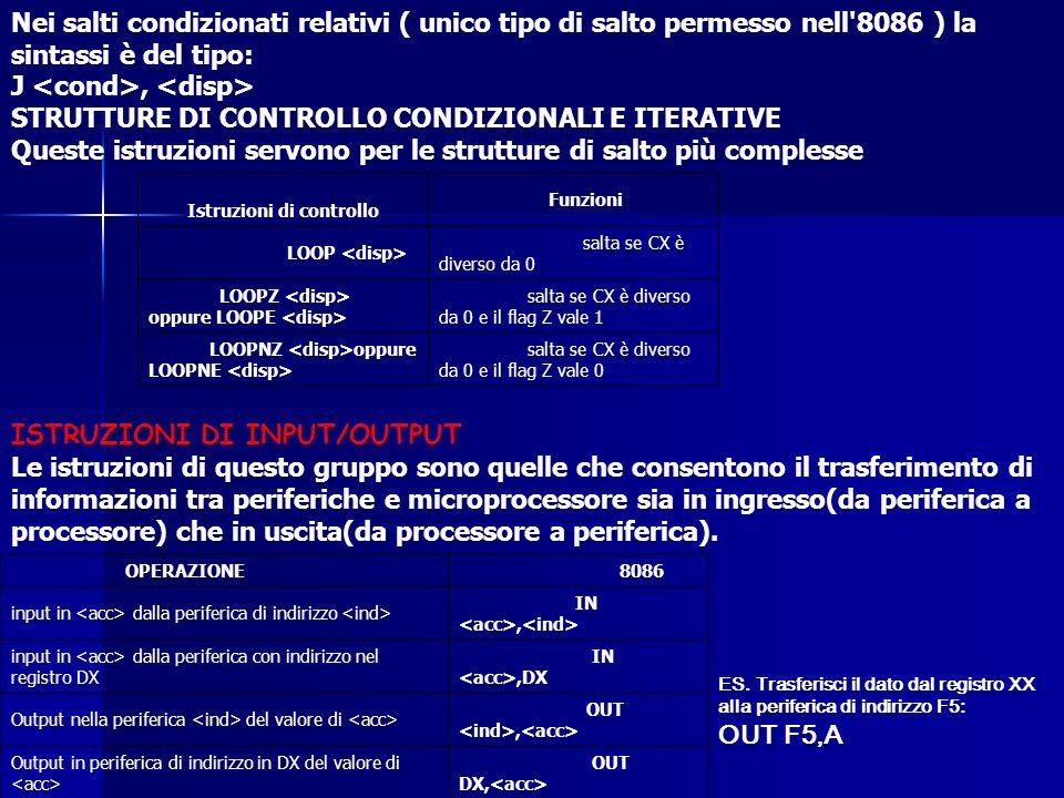 Nei salti condizionati relativi ( unico tipo di salto permesso nell'8086 ) la sintassi è del tipo: J, STRUTTURE DI CONTROLLO CONDIZIONALI E ITERATIVE