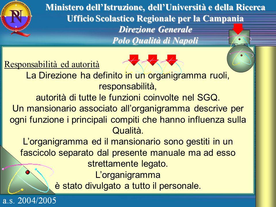 Ministero dellIstruzione, dellUniversità e della Ricerca Ufficio Scolastico Regionale per la Campania Direzione Generale Polo Qualità di Napoli Respon