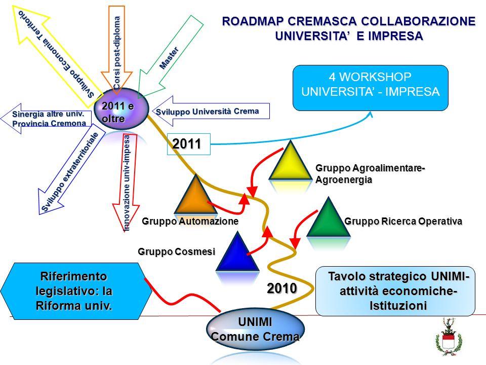 UNIMI Comune Crema Gruppo Ricerca Operativa Gruppo Agroalimentare- Agroenergia Gruppo Cosmesi ROADMAP CREMASCA COLLABORAZIONE UNIVERSITA E IMPRESA 201