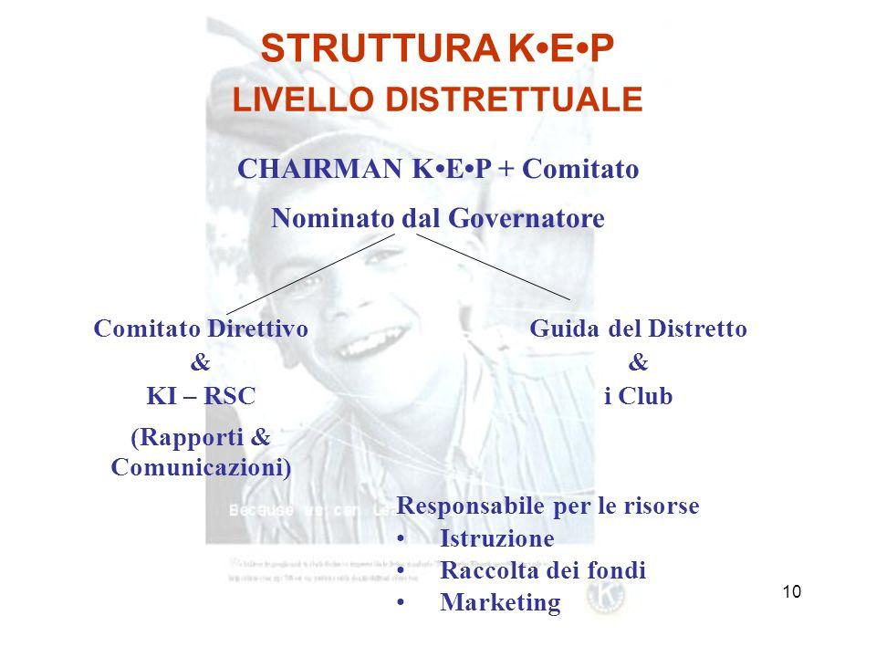 9 STRUTTURA KEP COMITATO DIRETTIVO KEP DISTRETTO PAESE CHE RICEVE LAIUTO KI-RSC AMMINISTRAZIONE