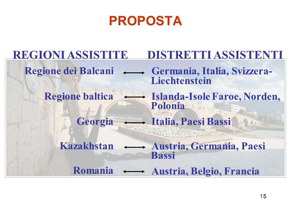 14 Regione dei Balcani (Albania, Bulgaria, Macedonia, Serbia-Montenegro) Regione baltica (Estonia, Latvia, Lituania) Georgia Kazakistan Romania PAESI PRIORITARI Target