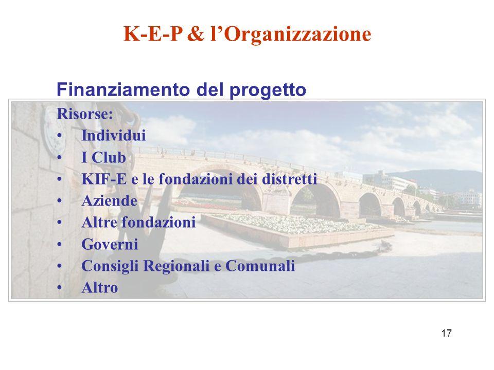 16 1) Club Kiwanis nel paese 2)UNICEF 3)WHO (o OMS Organizzazione Mondiale della Sanità) 4)UE 5)Governi 6)Altro K-E-P & lOrganizzazione Dove possiamo ottenere le informazioni necessarie?