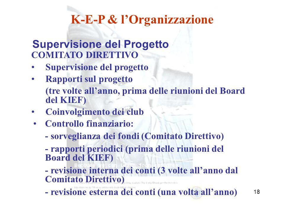 17 Risorse: Individui I Club KIF-E e le fondazioni dei distretti Aziende Altre fondazioni Governi Consigli Regionali e Comunali Altro K-E-P & lOrganizzazione Finanziamento del progetto