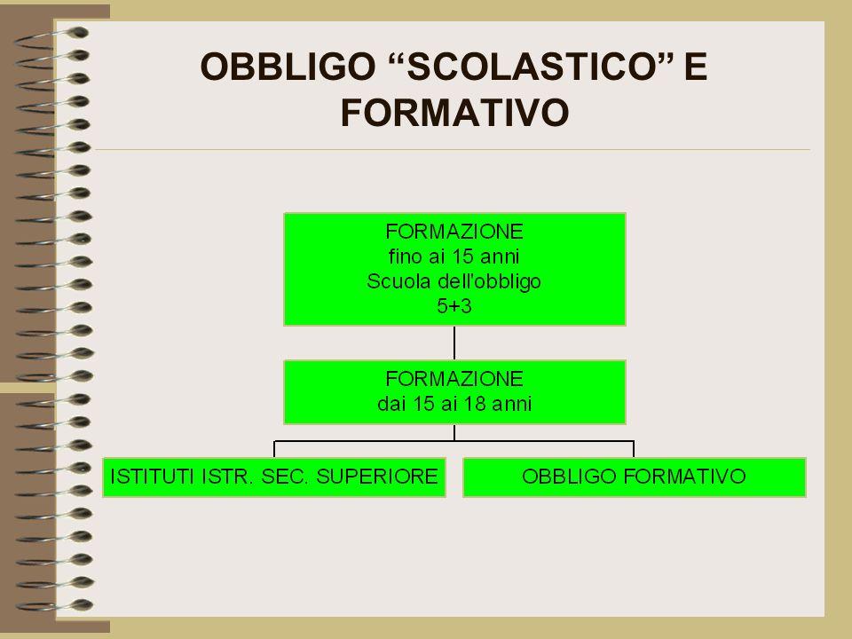 OBBLIGO SCOLASTICO E FORMATIVO