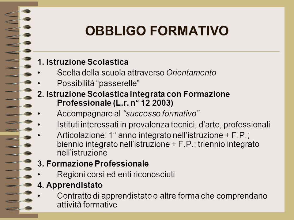 OBBLIGO FORMATIVO 1. Istruzione Scolastica Scelta della scuola attraverso Orientamento Possibilità passerelle 2. Istruzione Scolastica Integrata con F