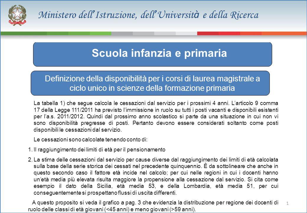 1 Ministero dell Istruzione, dell Universit à e della Ricerca 129.050 dato stimato Scuola infanzia e primaria Definizione della disponibilità per i co