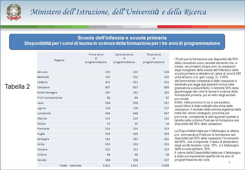 6 Ministero dell Istruzione, dell Universit à e della Ricerca 129.050 dato stimato Scuola dell'infanzia e scuola primaria Disponibilità per i corsi di