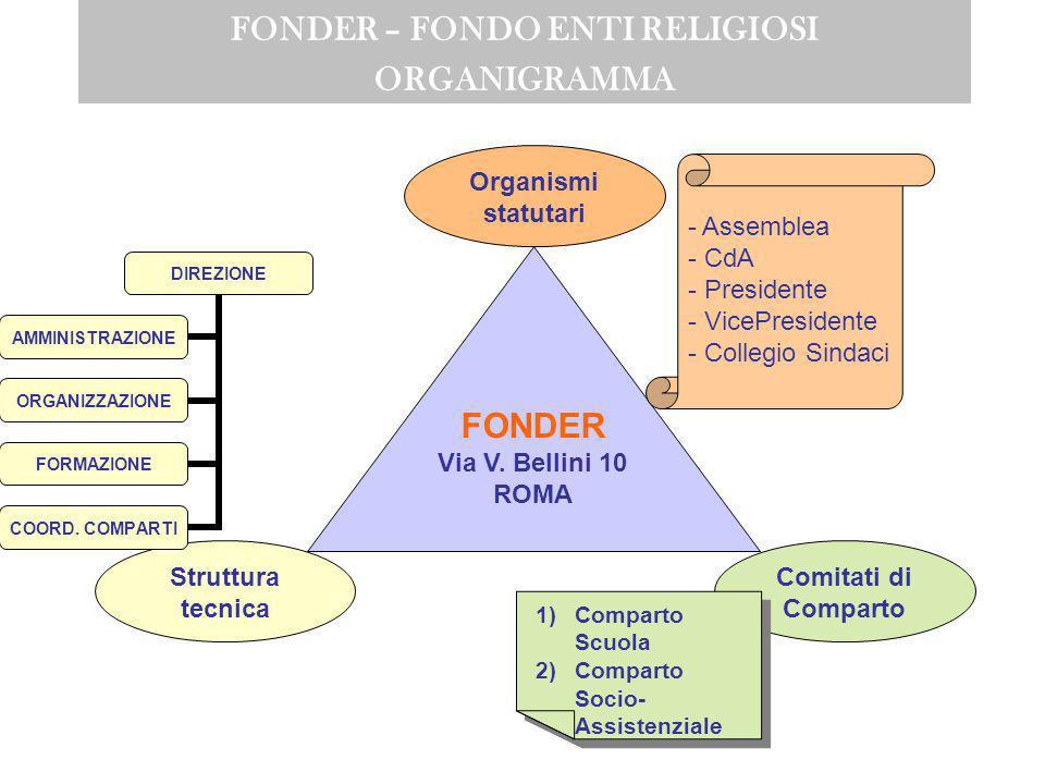 POR – Opportunità Scuole non statali ESEMPIO: PRIORITA POR FSE REGIONE SICILIA 4.1 Asse prioritario I - Adattabilità Migliorare la flessibilità del me