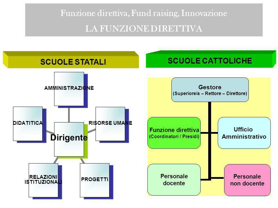 di cosa parleremo Scuola Funzione direttiva, Fund raising, Innovazione Opportunità di finanziamento MPI – MIN.LAV. - Fonder - Fondo Enti Religiosi Pro