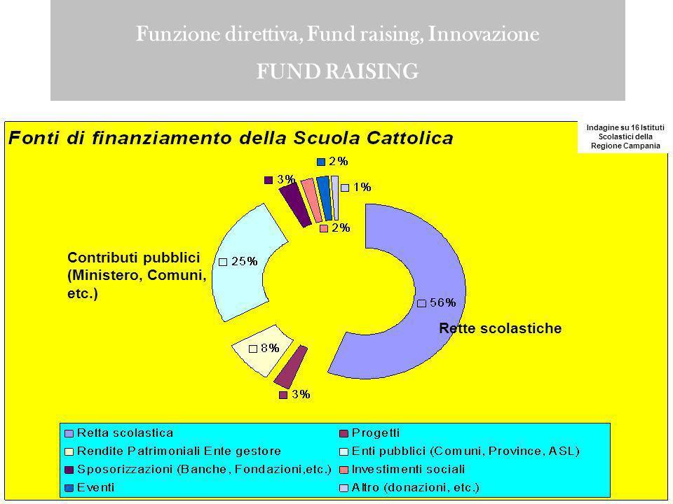 Funzione direttiva, Fund raising, Innovazione FUND RAISING Indagine su 16 Istituti Scolastici della Regione Campania Contributi pubblici (Ministero, Comuni, etc.) Rette scolastiche