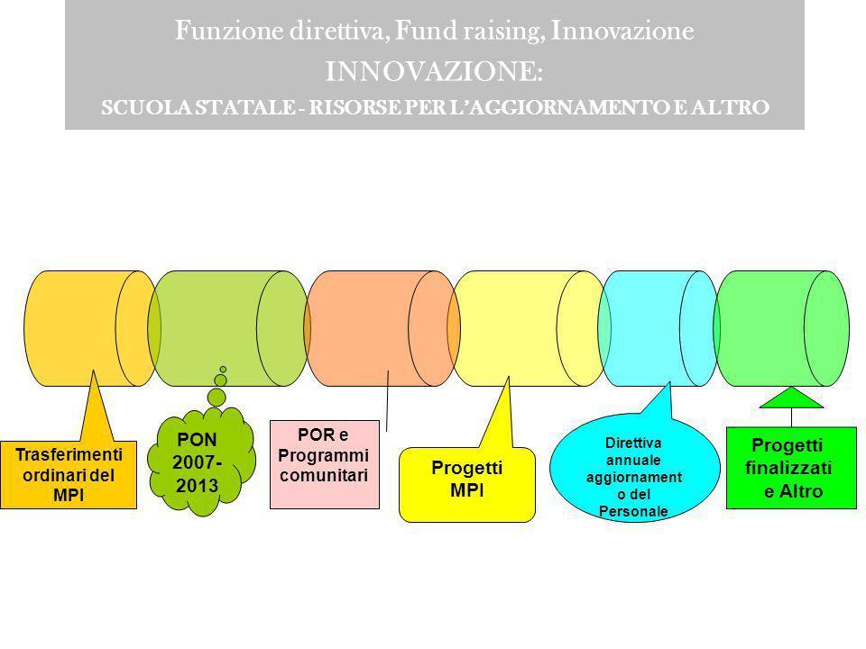 Funzione direttiva, Fund raising, Innovazione FUND RAISING Indagine su 16 Istituti Scolastici della Regione Campania Contributi pubblici (Ministero, C