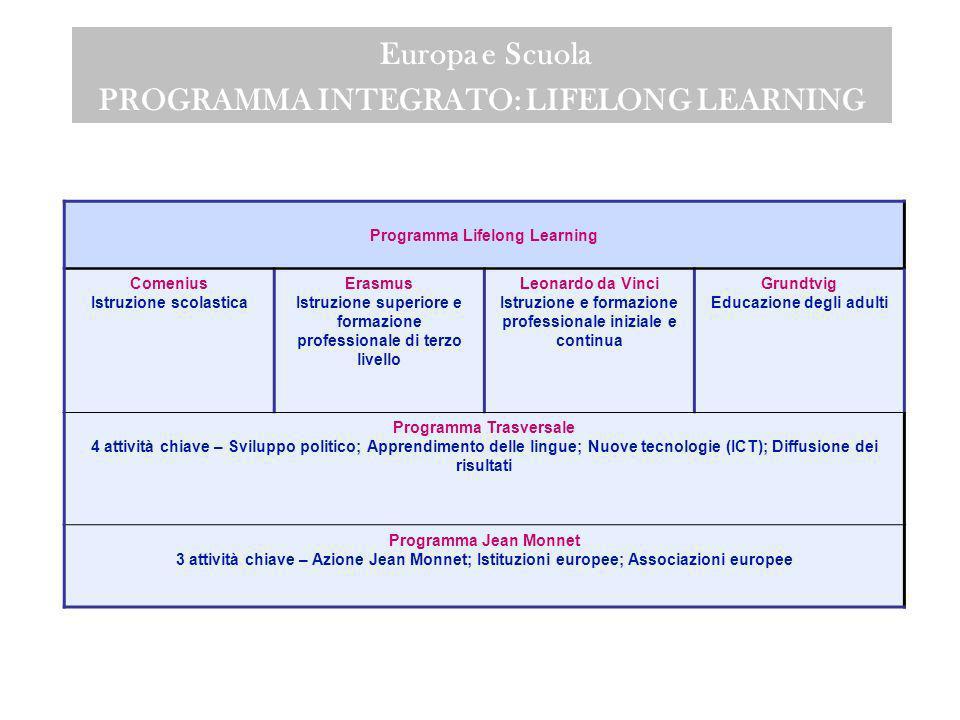 1.ANNO EUROPEO DEL DIALOGO INTERCULTURALE (2008) 2.APPRENDIMENTO PERMANENTE a)APPRENDIMENTO PERMANENTE- Comenius b)APPRENDIMENTO PERMANENTE- Erasmus c