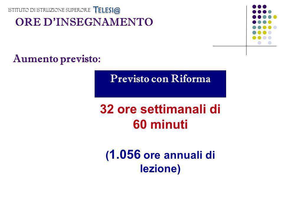 Istituto di Istruzione Superore ORE D INSEGNAMENTO Aumento previsto: Previsto con Riforma 32 ore settimanali di 60 minuti ( 1.056 ore annuali di lezio