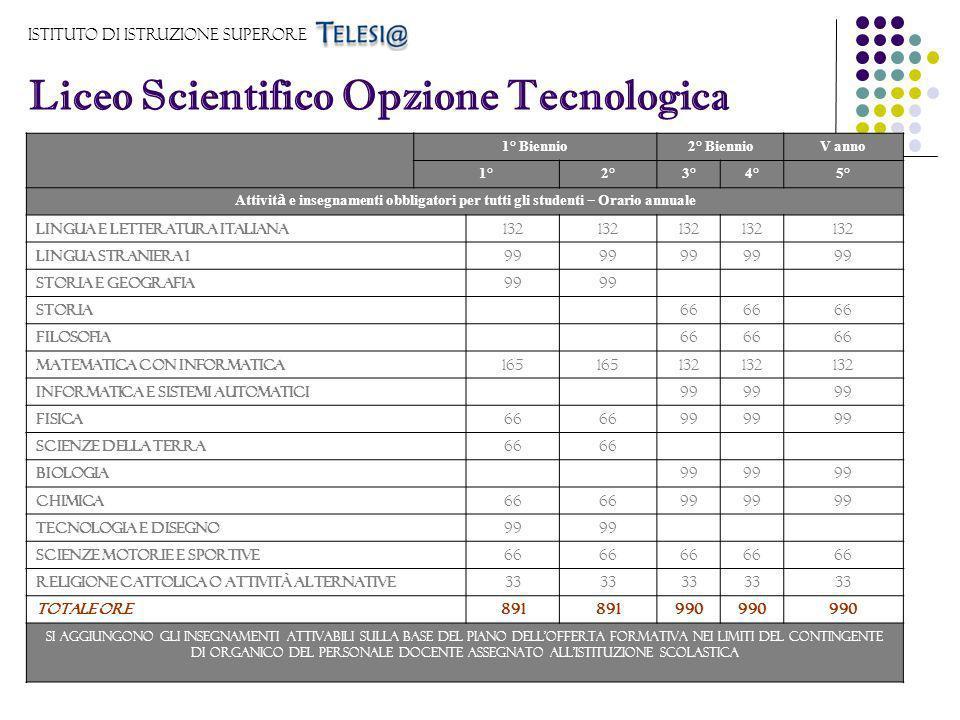 Istituto di Istruzione Superore Liceo Scientifico Opzione Tecnologica 1° Biennio2° BiennioV anno 1°2°3°4°5° Attivit à e insegnamenti obbligatori per t