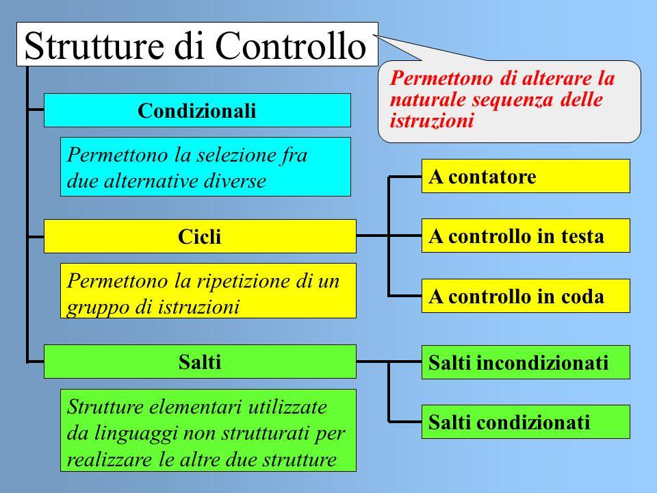 Strutture di Controllo Condizionali Cicli Salti Permettono la selezione fra due alternative diverse Permettono la ripetizione di un gruppo di istruzio