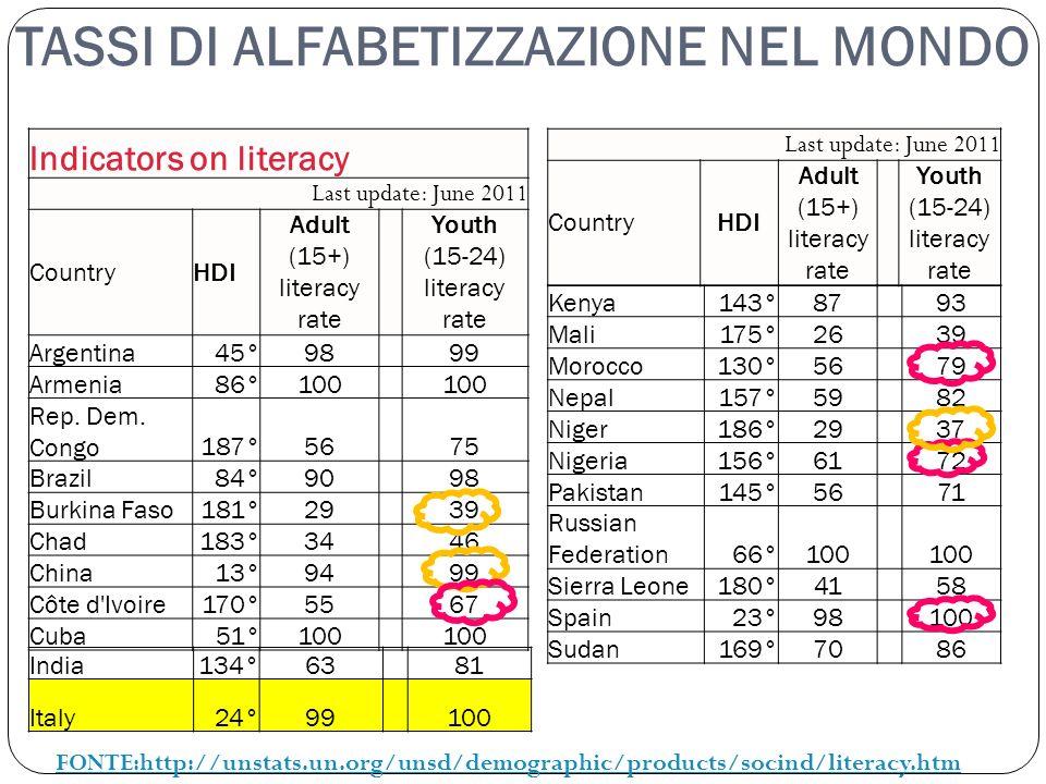 Indicators on literacy Last update: June 2011 CountryHDI Adult (15+) literacy rate Youth (15-24) literacy rate Argentina45°9899 Armenia86°100 Rep. Dem
