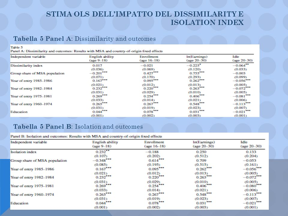 STIMA OLS DELLIMPATTO DEL DISSIMILARITY E ISOLATION INDEX Tabella 5 Panel A : Dissimilarity and outcomes Tabella 5 Panel B : Isolation and outcomes