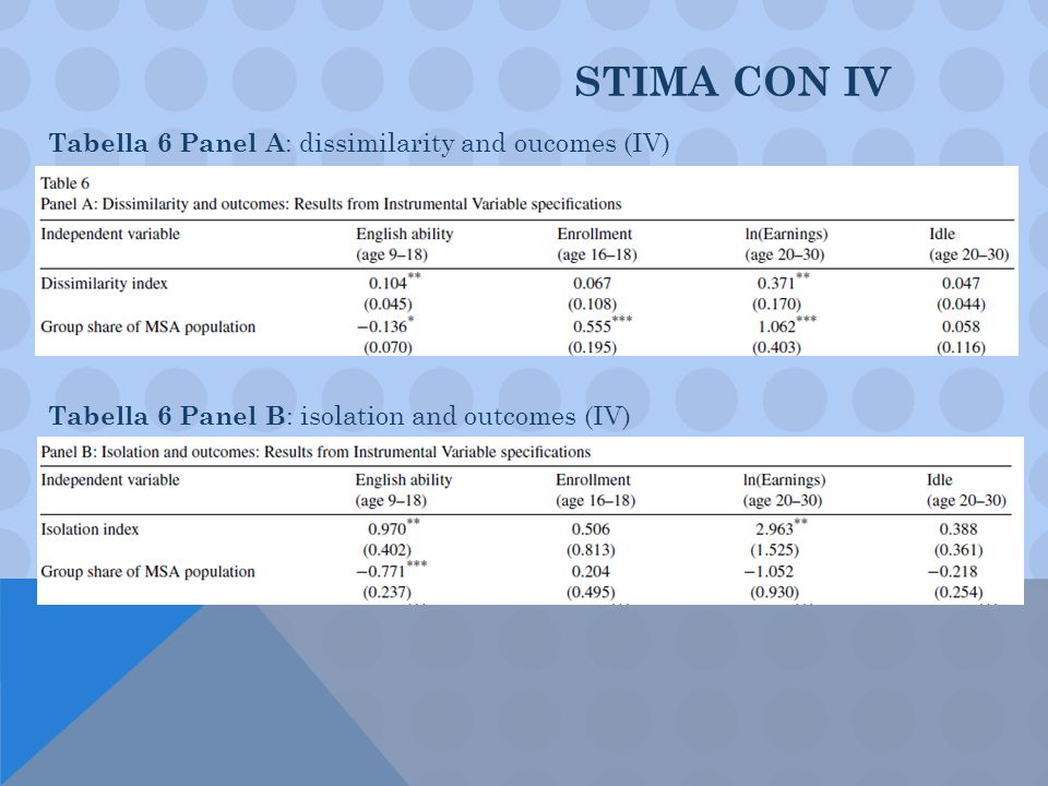 STIMA CON IV Tabella 6 Panel A : dissimilarity and oucomes (IV) Tabella 6 Panel B : isolation and outcomes (IV)