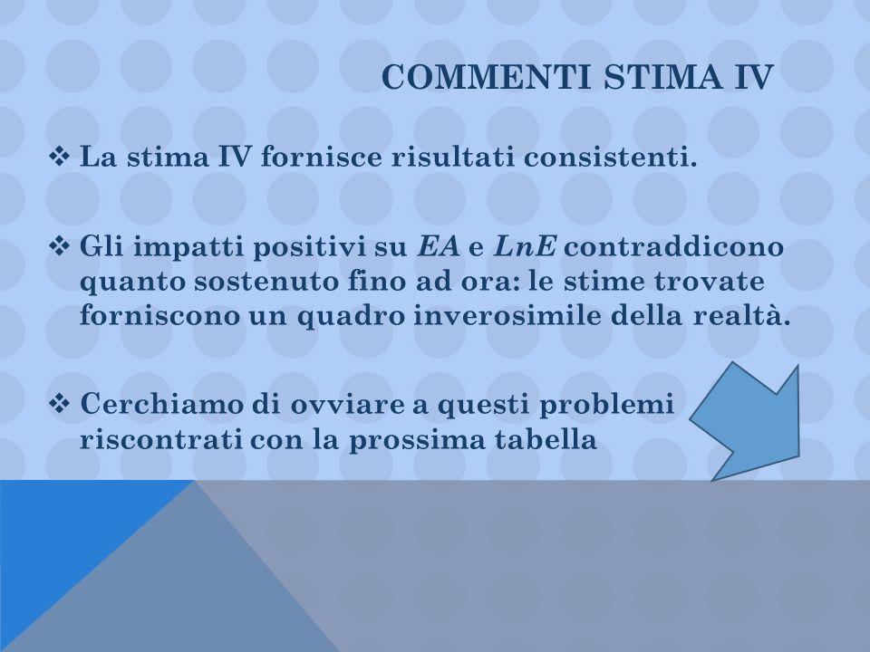 COMMENTI STIMA IV La stima IV fornisce risultati consistenti. Gli impatti positivi su EA e LnE contraddicono quanto sostenuto fino ad ora: le stime tr