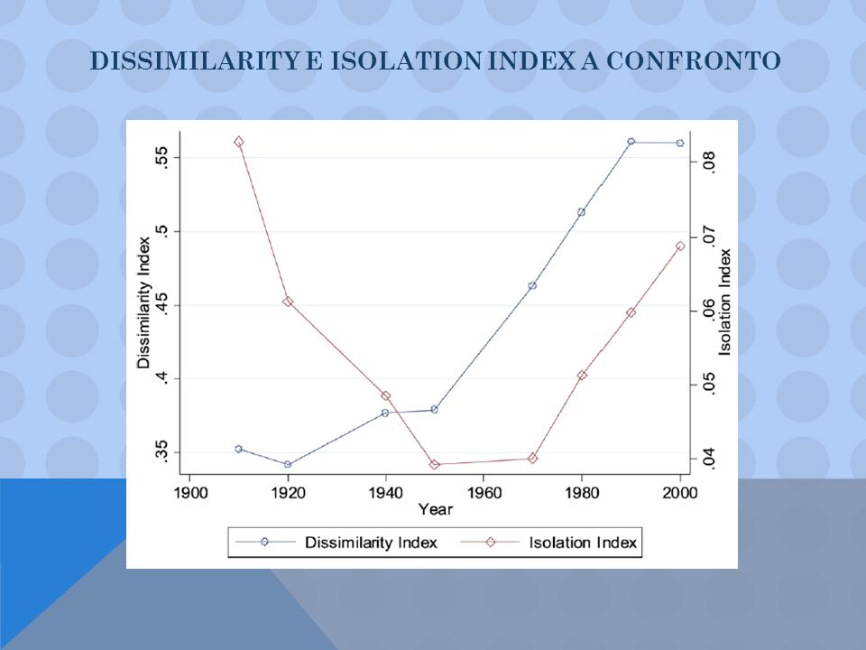 DISSIMILARITY E ISOLATION INDEX A CONFRONTO