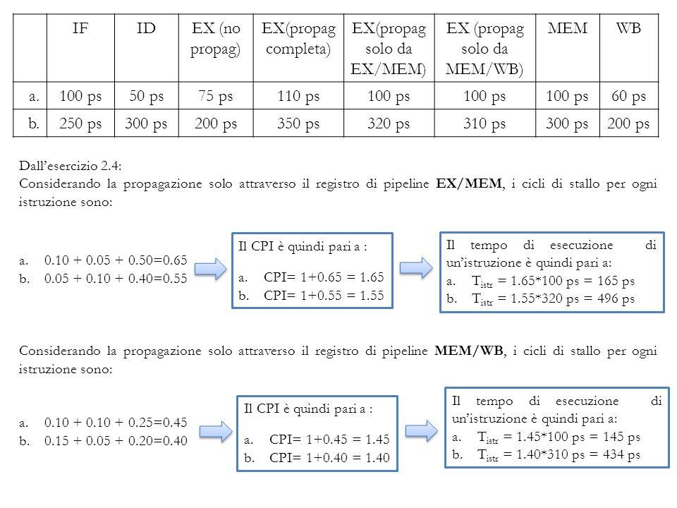 E SERCIZIO 2: Si supponga che, tra tutte le istruzioni eseguite da un processore dotato di pipeline, una parte esibisca dipendenza tra i dati, come riportato in tabella: Considerando le latenze dei singoli stadi della pipeline riportati in tabella: 2.6 Qual è lincremento di velocità ulteriore, rispetto al processore dotato di propagazione completa, se si aggiungesse un circuito per la propagazione in avanti che elimina tutti hazard sui dati.