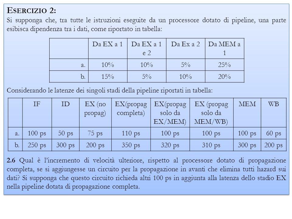 Il tempo necessario allesecuzione di unistruzione con il circuito di propagazione in avanti è pari a : a.T istr = 1*210 ps = 210 ps b.T istr = 1*450 ps = 450 ps Di conseguenza, lo speed_up è pari a : a.Speed_up = 137.5/210 = 0.65 b.Speed_up = 420/450 = 0.93 IFIDEX (no propag) EX(propag completa) EX(propag solo da EX/MEM) EX (propag solo da MEM/WB) MEMWB a.100 ps50 ps75 ps110 ps100 ps 60 ps b.250 ps300 ps200 ps350 ps320 ps310 ps300 ps200 ps Dall es.