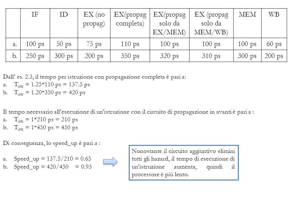 Il tempo necessario allesecuzione di unistruzione con il circuito di propagazione in avanti è pari a : a.T istr = 1*210 ps = 210 ps b.T istr = 1*450 p