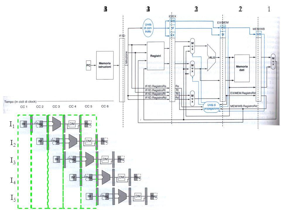 E SERCIZIO 2: Si supponga che, tra tutte le istruzioni eseguite da un processore dotato di pipeline, una parte esibisca dipendenza tra i dati, come riportato in tabella: 2.1.