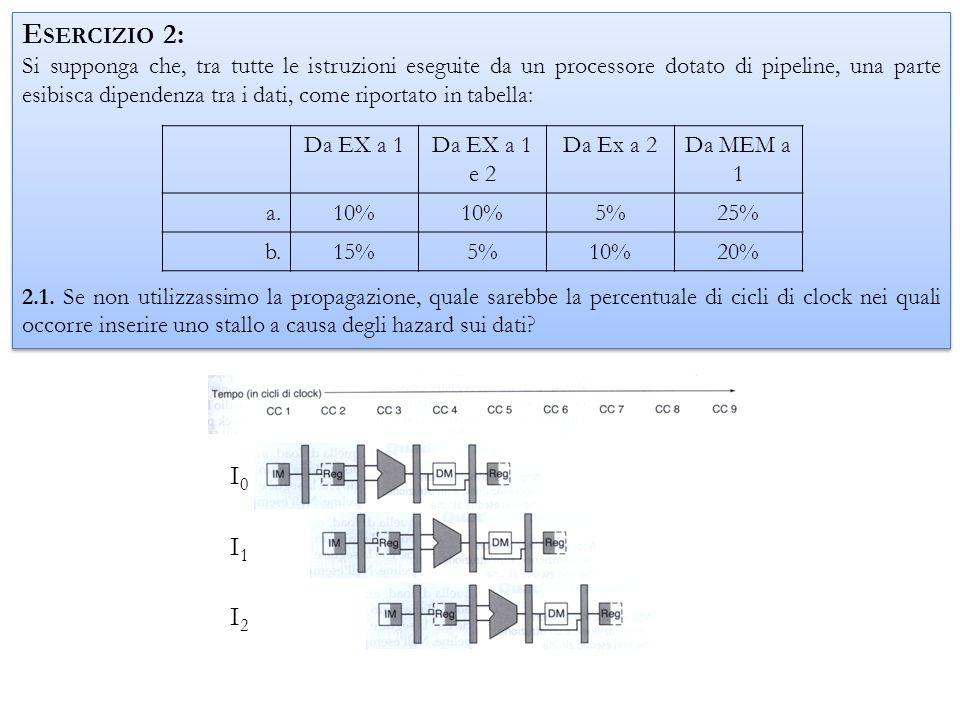 La dipendenza tra lo stadio EX e listruzione successiva determina 2 stalli.