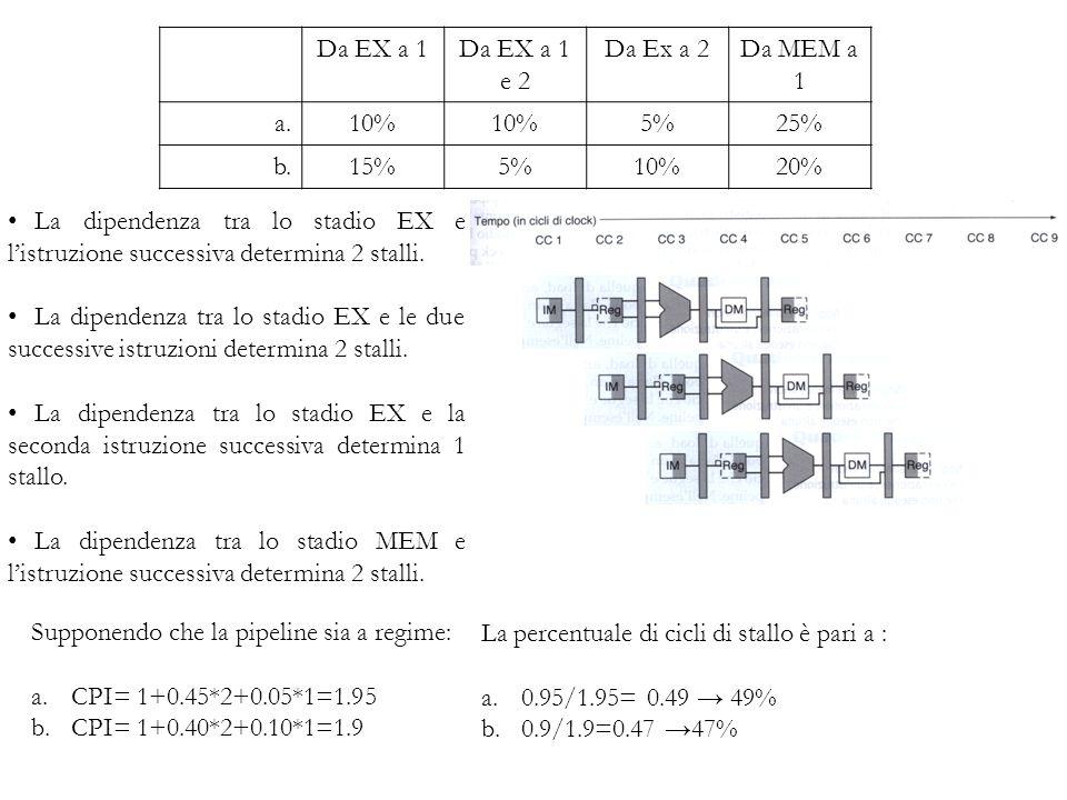 E SERCIZIO 2: Si supponga che, tra tutte le istruzioni eseguite da un processore dotato di pipeline, una parte esibisca dipendenza tra i dati, come riportato in tabella: 2.2 Se utilizzassimo la propagazione completa, cioè la propagazione di tutti i risultati che si possono propagare, quale sarebbe la percentuale di cicli di clock nei quali occorre inserire uno stallo a causa degli hazard sui dati.