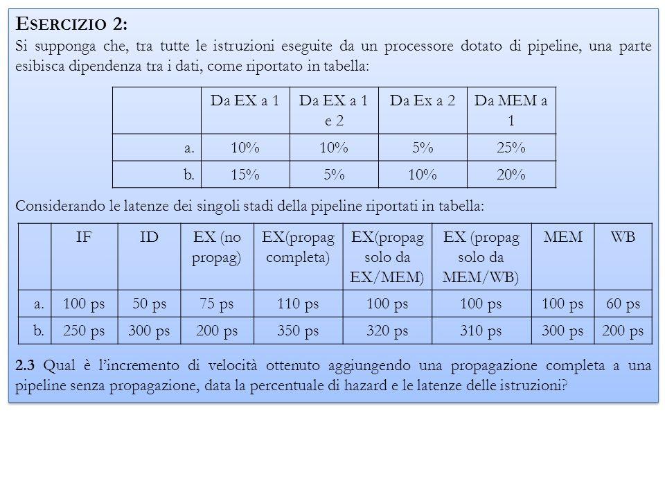 Il tempo necessario allesecuzione di unistruzione sarà, per quella senza propagazione: a.T istr = 1.95*100 ps = 195 ps b.T istr = 1.90*300 ps = 570 ps Mentre per una pipeline con propagazione completa: a.T istr = 1.25*110 ps = 137.5 ps b.T istr = 1.20*350 ps = 420 ps IFIDEX (no propag) EX(propag completa) EX(propag solo da EX/MEM) EX (propag solo da MEM/WB) MEMWB a.100 ps50 ps75 ps110 ps100 ps 60 ps b.250 ps300 ps200 ps350 ps320 ps310 ps300 ps200 ps Dagli es.