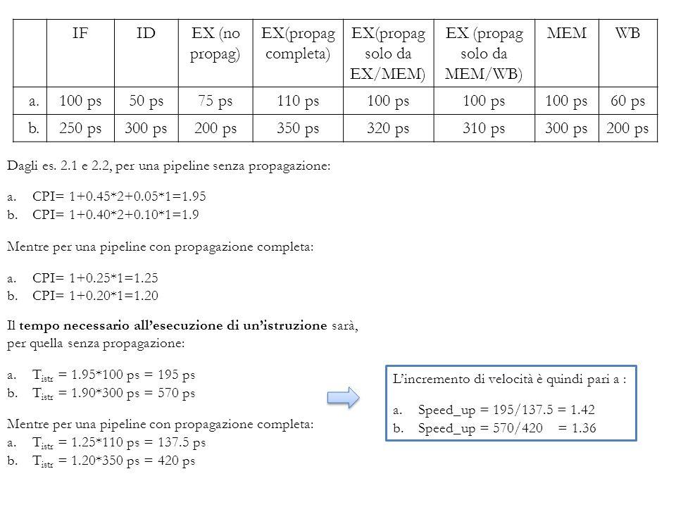 Il tempo necessario allesecuzione di unistruzione sarà, per quella senza propagazione: a.T istr = 1.95*100 ps = 195 ps b.T istr = 1.90*300 ps = 570 ps