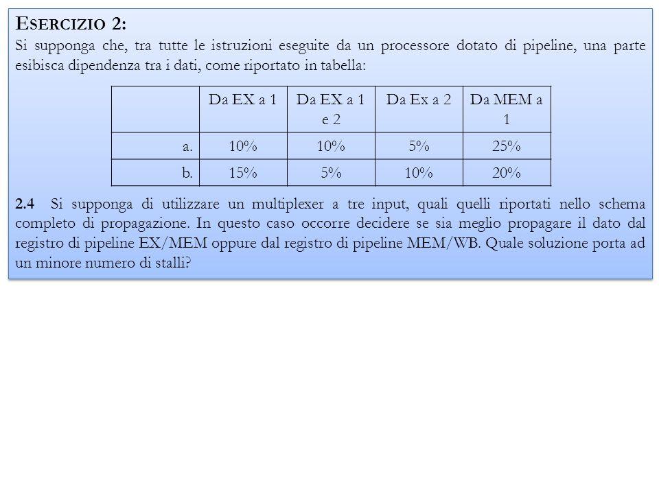 E SERCIZIO 2: Si supponga che, tra tutte le istruzioni eseguite da un processore dotato di pipeline, una parte esibisca dipendenza tra i dati, come ri