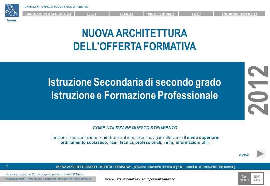 NOV 2012 www.istruzionetreviso.it/orientamento 1 Rev. 2012.1 NUOVA ARCHITETTURA DELLOFFERTA FORMATIVA - (Istruzione Secondaria di secondo grado – Istr