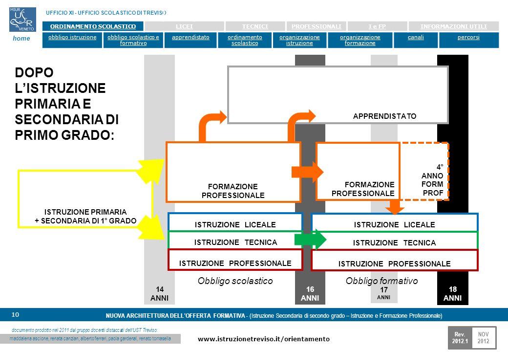 NOV 2012 www.istruzionetreviso.it/orientamento 10 Rev. 2012.1 NUOVA ARCHITETTURA DELLOFFERTA FORMATIVA - (Istruzione Secondaria di secondo grado – Ist