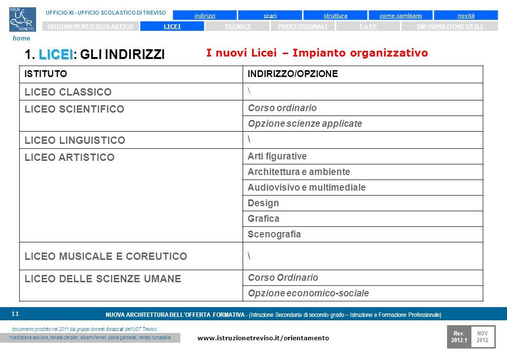 NOV 2012 www.istruzionetreviso.it/orientamento 11 Rev. 2012.1 NUOVA ARCHITETTURA DELLOFFERTA FORMATIVA - (Istruzione Secondaria di secondo grado – Ist