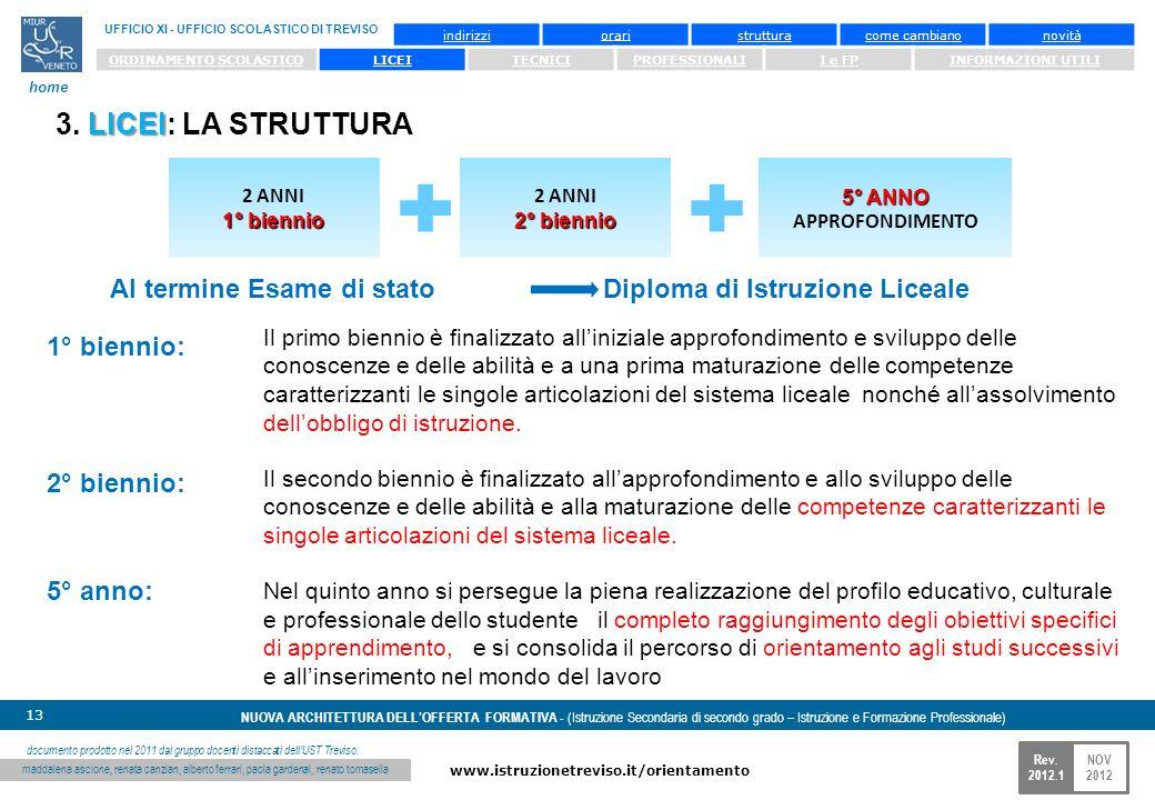 NOV 2012 www.istruzionetreviso.it/orientamento 13 Rev. 2012.1 NUOVA ARCHITETTURA DELLOFFERTA FORMATIVA - (Istruzione Secondaria di secondo grado – Ist