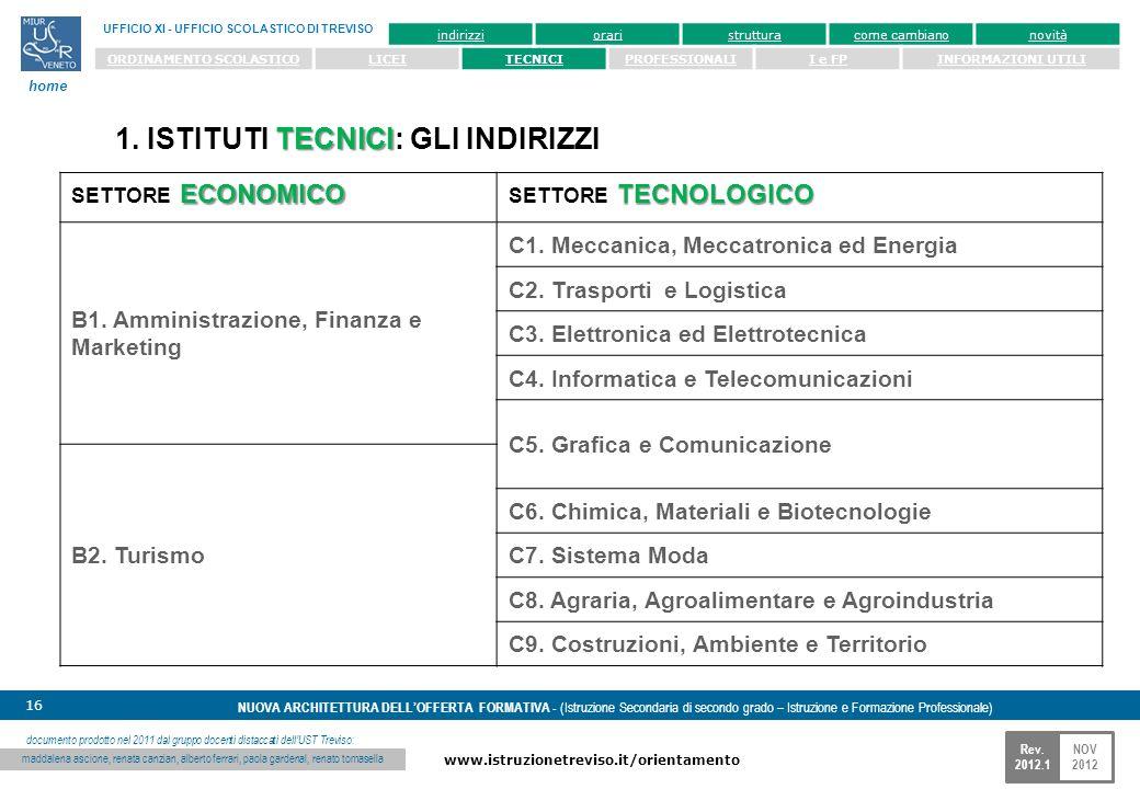 NOV 2012 www.istruzionetreviso.it/orientamento 16 Rev. 2012.1 NUOVA ARCHITETTURA DELLOFFERTA FORMATIVA - (Istruzione Secondaria di secondo grado – Ist